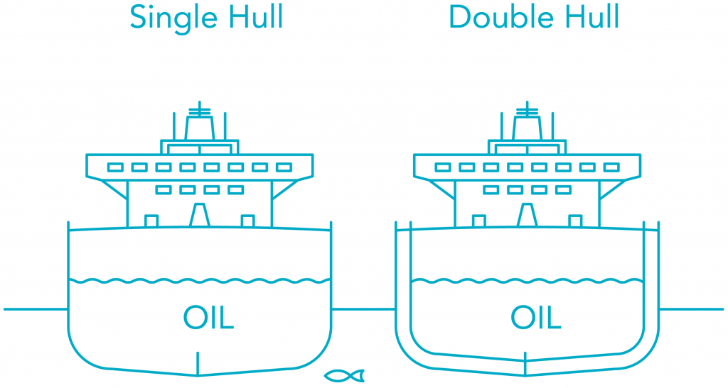 Illustration of the difference between a single hull and a double hull