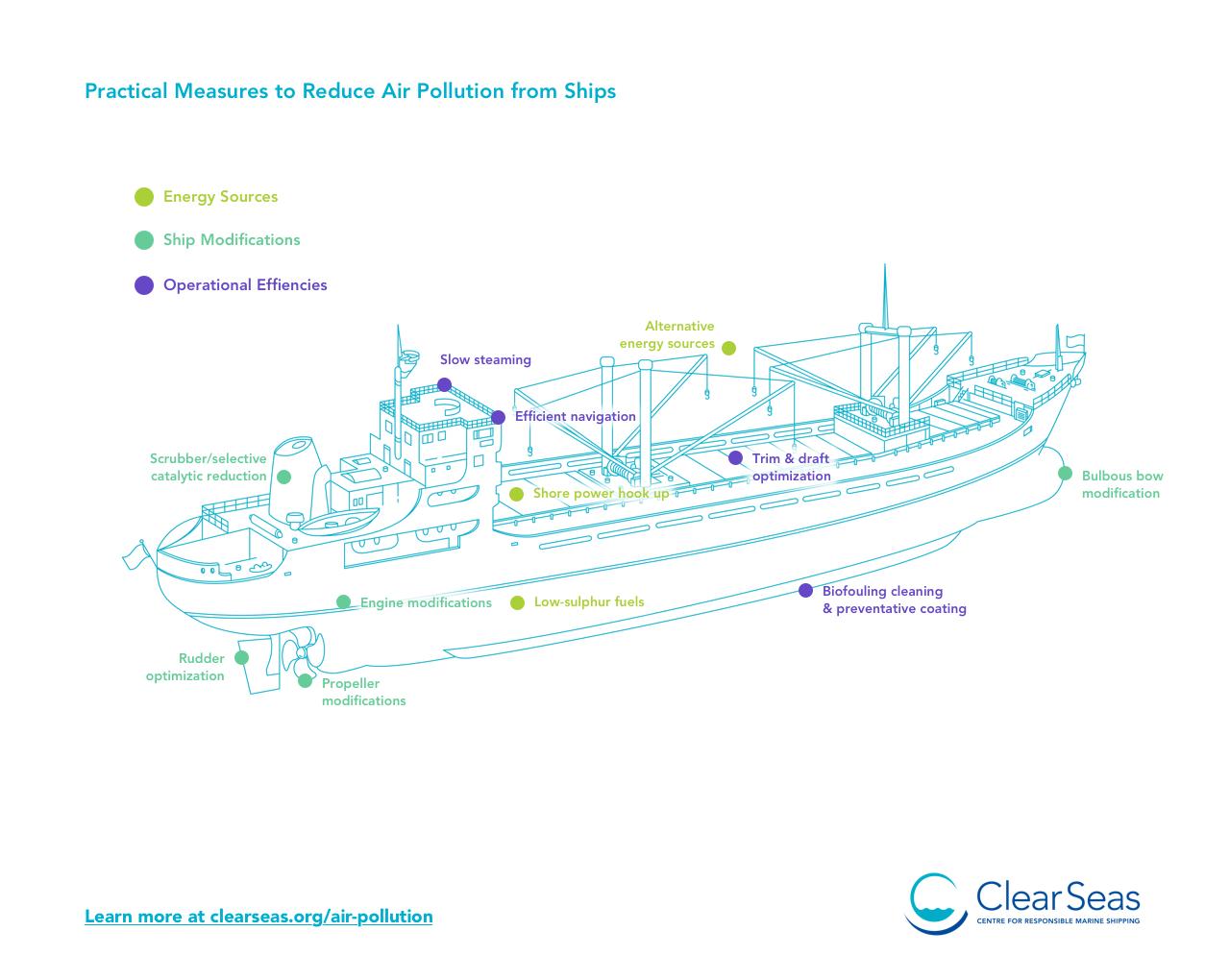 Air Pollution & Marine Shipping   Clear Seas