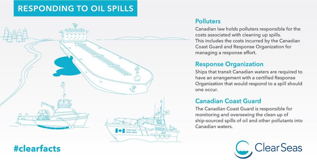 #clearfacts: oil spill response in Canada.