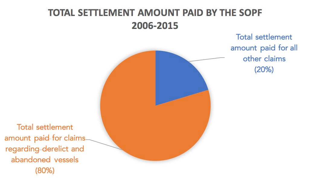 Total Settlement Amount paid by the SOPF 2006-2015